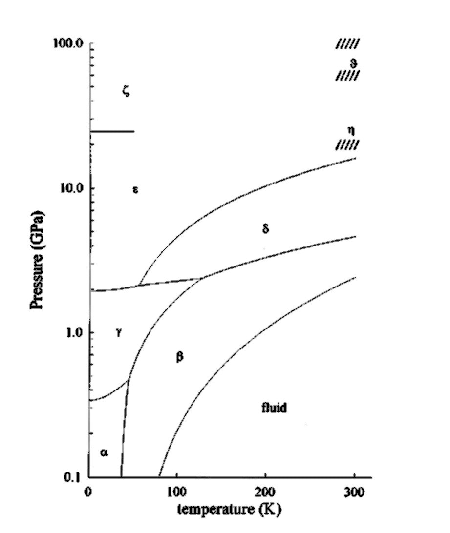 intro : phase diagram nitrogen - findchart.co