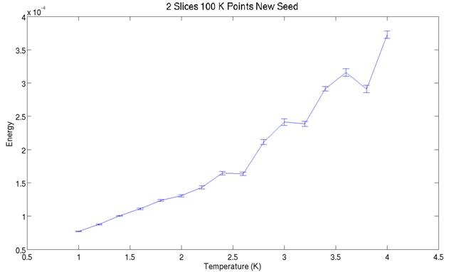 Path Integral Monte Carlo Simulation of 4 He